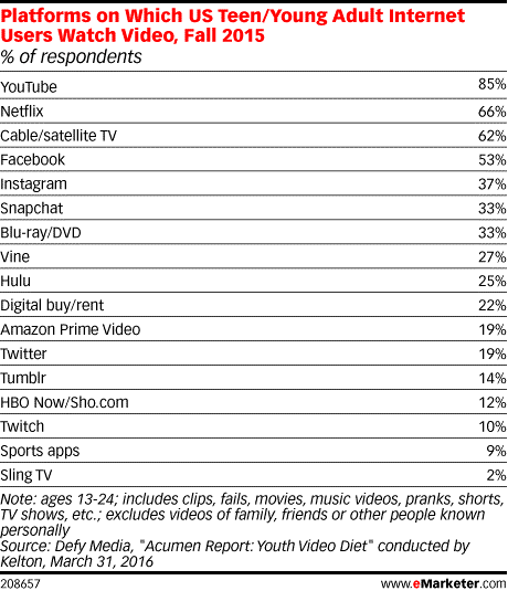 Young Adults video platforms