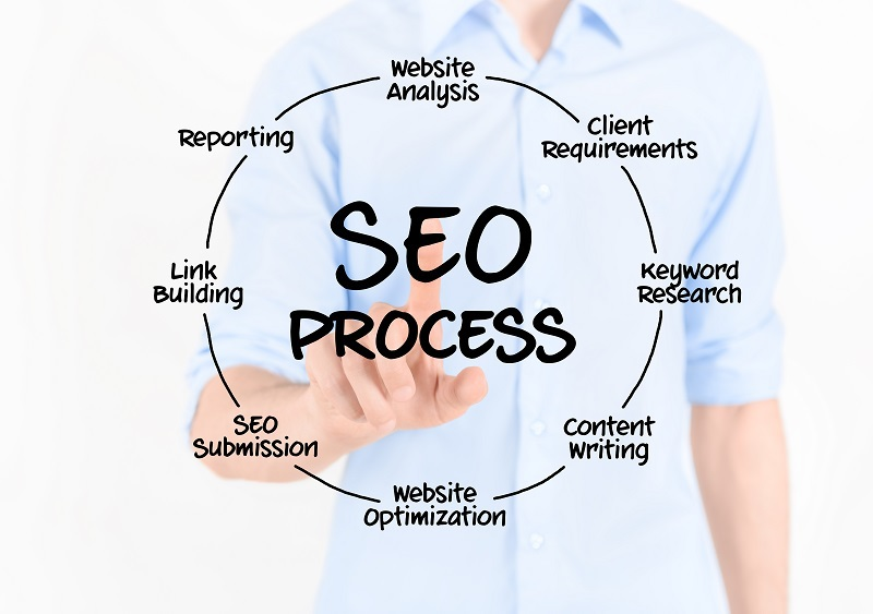 7 Important Steps of an SEO Implementation Process